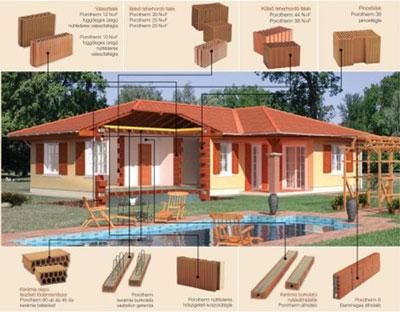 porotherm, építési rendszer, természetes alapanyag, pince falazó elem, külső falazó elem, magyar éghajlat, hőszigetelő, költség-hatékony,